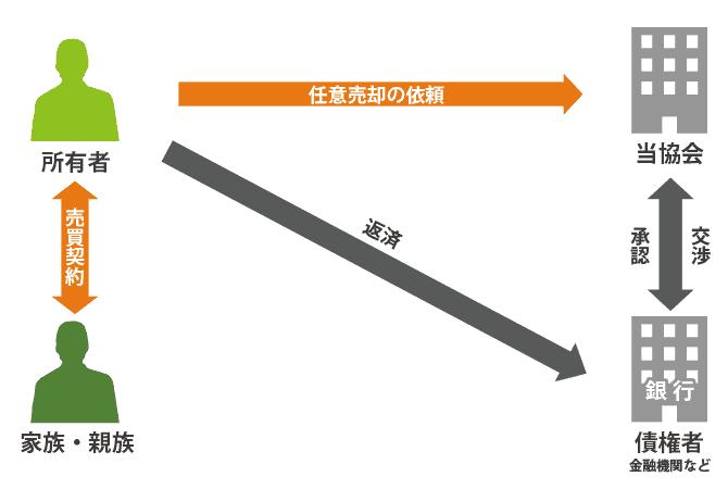 親子間売買_相関図20160307