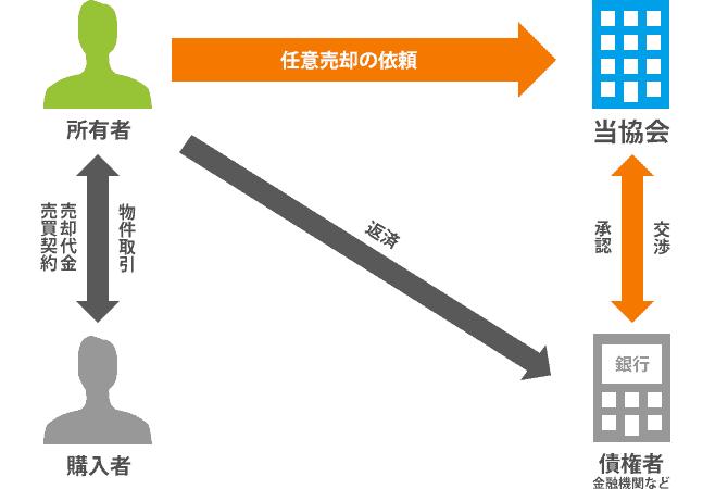 任意売却のイメージ図