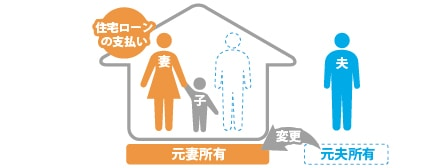 離婚コンテンツ図解-3修正