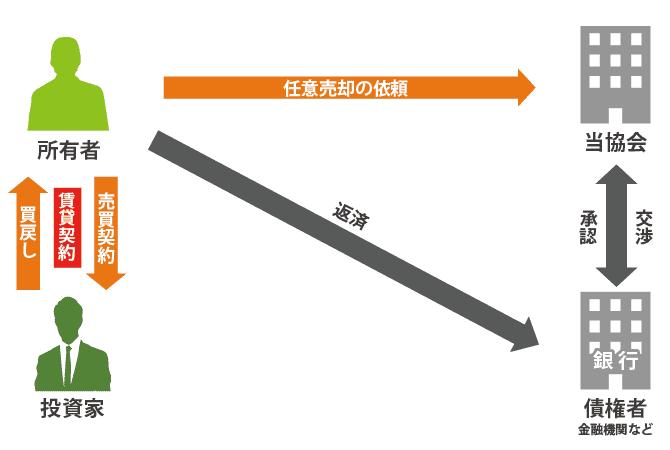 リースバック_相関図20160307